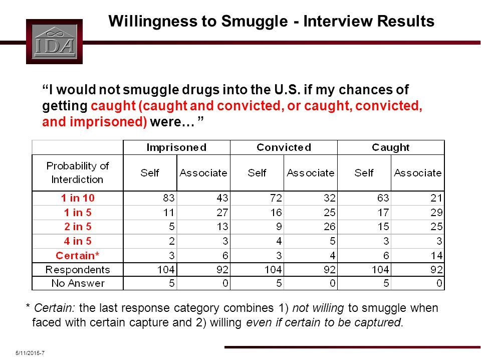 "5/11/2015-7 Willingness to Smuggle - Interview Results ""I would not smuggle drugs into the U.S. if my chances of getting caught (caught and convicted,"