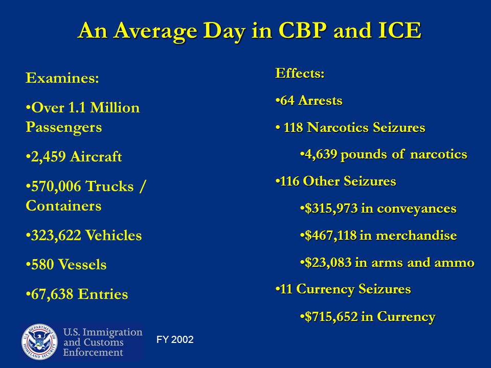 An Average Day in CBP and ICE Examines: Over 1.1 Million Passengers 2,459 Aircraft 570,006 Trucks / Containers 323,622 Vehicles 580 Vessels 67,638 Entries Effects: 64 Arrests64 Arrests 118 Narcotics Seizures 118 Narcotics Seizures 4,639 pounds of narcotics4,639 pounds of narcotics 116 Other Seizures116 Other Seizures $315,973 in conveyances$315,973 in conveyances $467,118 in merchandise$467,118 in merchandise $23,083 in arms and ammo$23,083 in arms and ammo 11 Currency Seizures11 Currency Seizures $715,652 in Currency$715,652 in Currency FY 2002