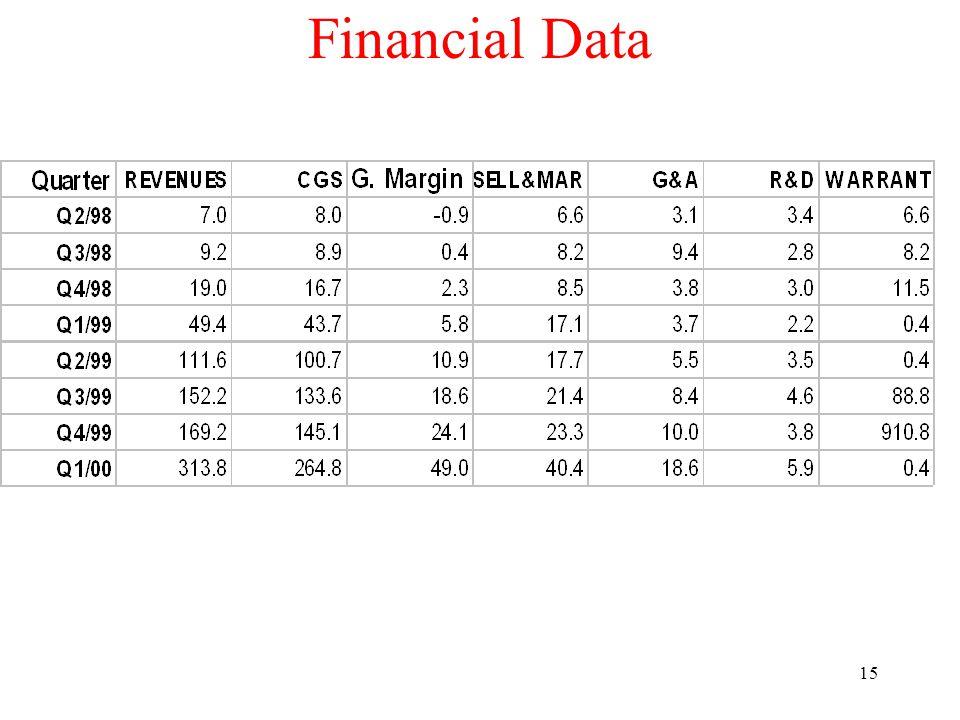 15 Financial Data