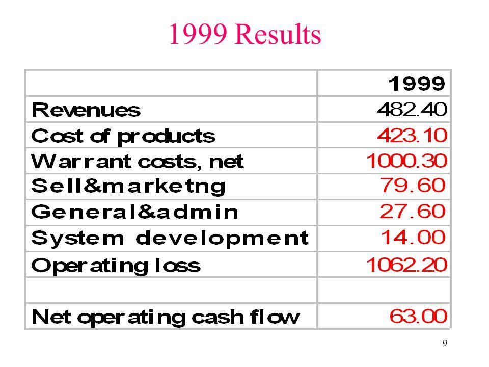 10 Priceline.com 1999 10-K Unqualified audit opinion.