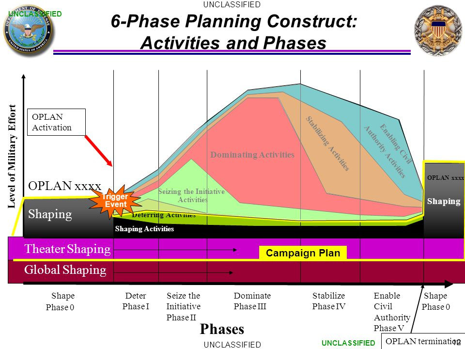 12 UNCLASSIFIED 6-Phase Planning Construct: Activities and Phases Level of Military Effort Phase 0 Phases OPLAN termination Theater Shaping Deter Phase I Seize the Initiative Phase II Dominate Phase III Stabilize Phase IV Enable Civil Authority Phase V Shape OPLAN xxxx Shaping Phase 0 OPLAN xxxx Shaping Shaping Activities Deterring Activities Seizing the Initiative Activities Dominating Activities Stabilizing Activities Enabling Civil Authority Activities UNCLASSIFIED Global Shaping OPLAN Activation Trigger Event Campaign Plan