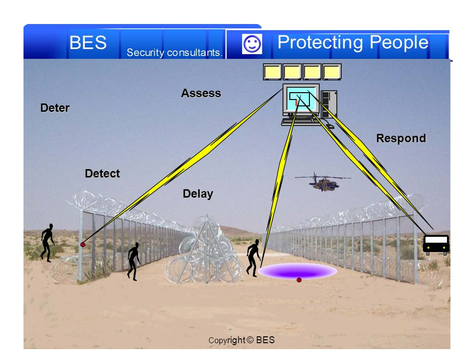 Deter Detect Delay Assess Thermal CCTV Security Clear Zone Respond Copyright © BES