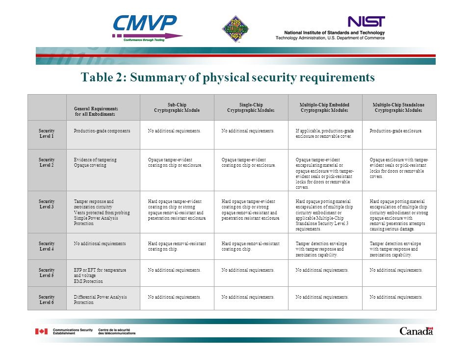 Table 2: Summary of physical security requirements General Requirements for all Embodiments Sub-Chip Cryptographic Module Single-Chip Cryptographic Mo