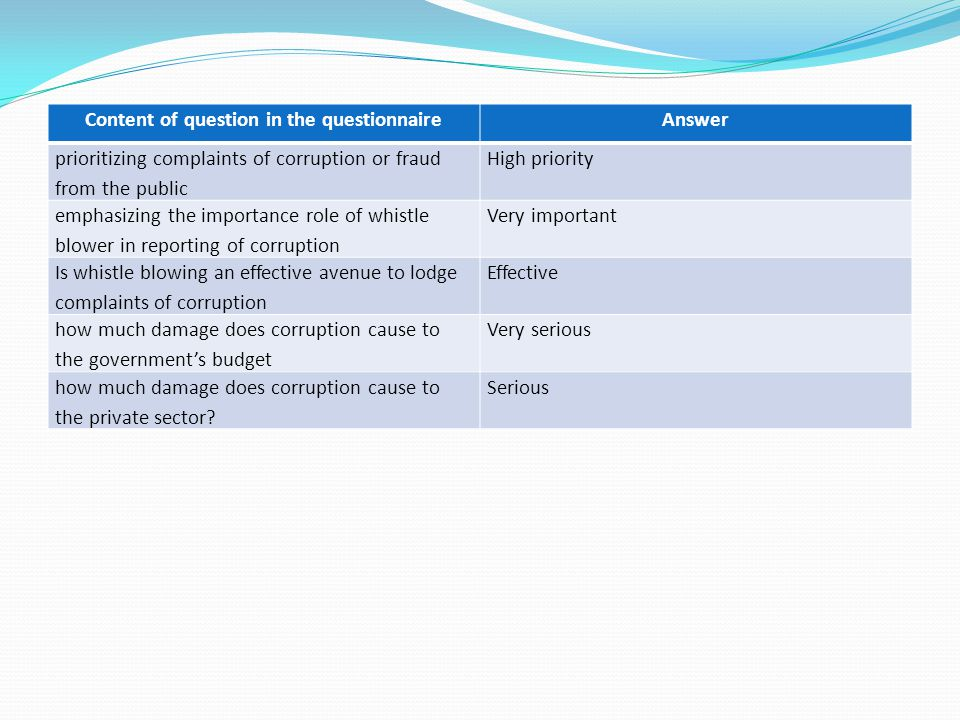 Content of question in the questionnaireAnswer prioritizing complaints of corruption or fraud from the public High priority emphasizing the importance role of whistle blower in reporting of corruption Very important Is whistle blowing an effective avenue to lodge complaints of corruption Effective how much damage does corruption cause to the government's budget Very serious how much damage does corruption cause to the private sector.