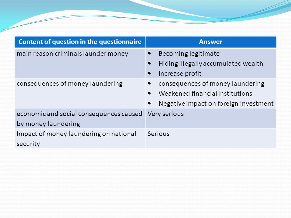 Content of question in the questionnaireAnswer main reason criminals launder money  Becoming legitimate  Hiding illegally accumulated wealth  Increase profit consequences of money laundering  consequences of money laundering  Weakened financial institutions  Negative impact on foreign investment economic and social consequences caused by money laundering Very serious Impact of money laundering on national security Serious