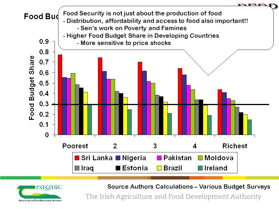 Food Budget Shares Source Authors Calculations – Various Budget Surveys Food Security is not just about the production of food - Distribution, afforda