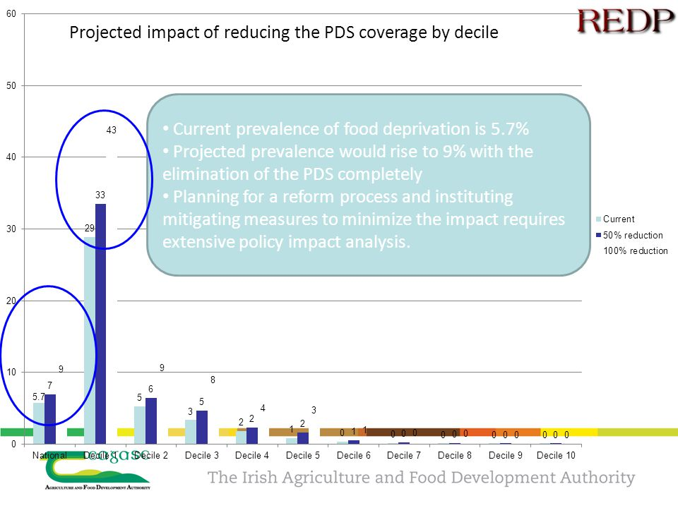 Projected impact of reducing the PDS coverage by decile Current prevalence of food deprivation is 5.7% Projected prevalence would rise to 9% with the elimination of the PDS completely Planning for a reform process and instituting mitigating measures to minimize the impact requires extensive policy impact analysis.