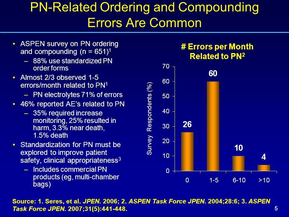 6 Standardized PN Prescribing Reduces Medication Errors Source: USP Patient Safety CAPSLink Report February 2004 and March 2008.
