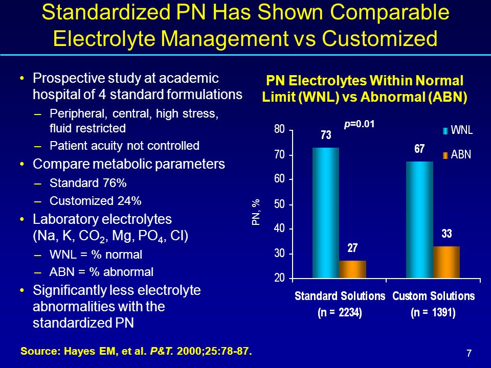 8 Multi-Chamber Bag PN May Reduce Number of PN Compounding Errors Source: Flynn EA, et al.