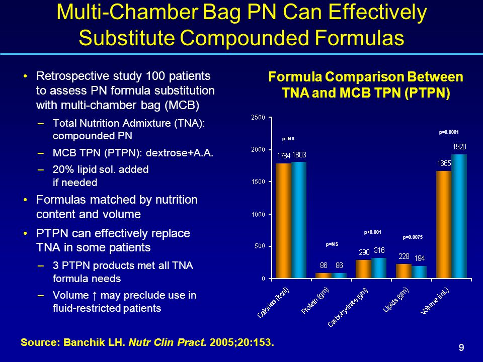 10 Multi-Chamber Bag PN Formulations Are Widely Used in Europe Hospital pharmacy survey of MCB use in 3 European countries Adult PN represented the main type of prescription >80% use of MCB in Switzerland and France –MCB includes 2- and 3- chamber bags –3-chamber bag not available in the US Limiting the use of customized PN formulas to decrease compounding error rates Source: Maisonneuve N, et al.