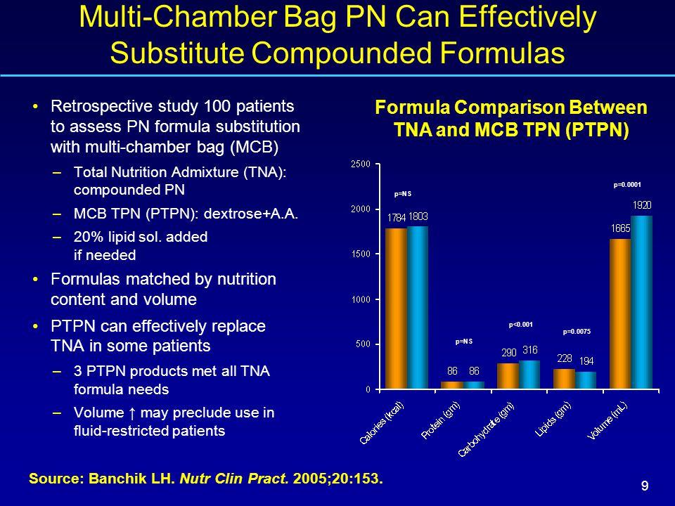 9 Source: Banchik LH. Nutr Clin Pract. 2005;20:153.