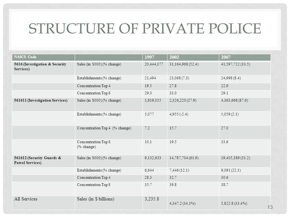 STRUCTURE OF PRIVATE POLICE NAICS Code 199720022007 5616 (Investigation & Security Services) Sales (in $000) (% change)20,444,07731,164,968 (52.4)41,597,722 (33.5) Establishments (% change)21,49423,068 (7.3)24,998 (8.4) Concentration Top 419.527.822.9 Concentration Top 829.033.029.1 561611 (Investigation Services)Sales (in $000) (% change)1,819,0152,326,220 (27.9)4,363,668 (87.6) Establishments (% change)5,0774,955 (-2.4)5,059 (2.1) Concentration Top 4 (% change)7.215.727.0 Concentration Top 8 (% change) 10.119.533.6 561612 (Security Guards & Patrol Services) Sales (in $000) (% change)9,132,63314,787,704 (61.9)19,405,389 (31.2) Establishments (% change)6,6447,446 (12.1)9,091 (22.1) Concentration Top 428.332.730.6 Concentration Top 835.739.838.7 All ServicesSales (in $ billions)3,235.8 4,347.2 (34.3%)5,822.8 (33.4%) 13