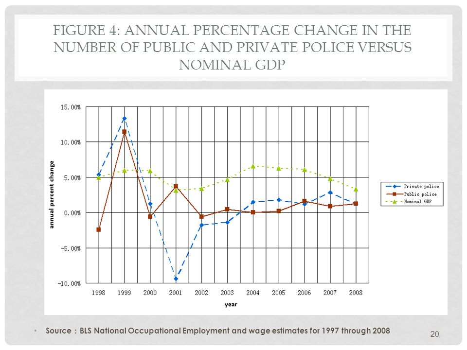 FIGURE 4: ANNUAL PERCENTAGE CHANGE IN THE NUMBER OF PUBLIC AND PRIVATE POLICE VERSUS NOMINAL GDP Source : BLS National Occupational Employment and wage estimates for 1997 through 2008 20