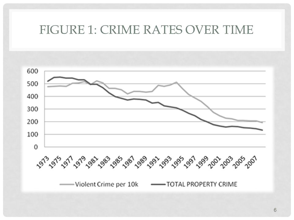 FIGURE 1: CRIME RATES OVER TIME 6