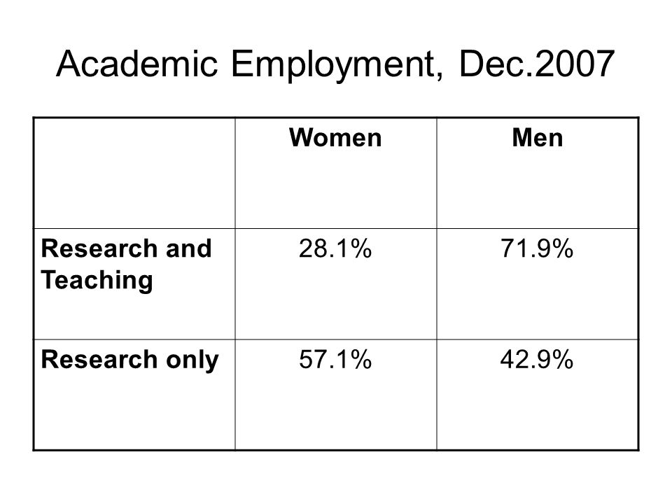 Academic Employment, Dec.2007 WomenMen Research and Teaching 28.1%71.9% Research only57.1%42.9%