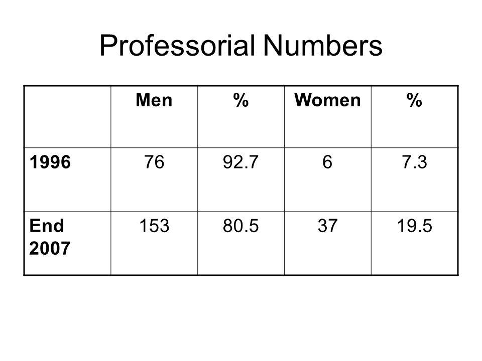 Professorial Numbers Men%Women% 19967692.767.3 End 2007 15380.53719.5