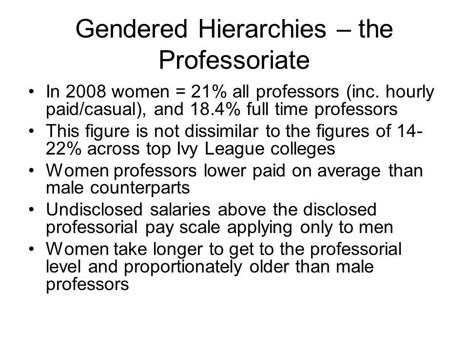 Gendered Hierarchies – the Professoriate In 2008 women = 21% all professors (inc.