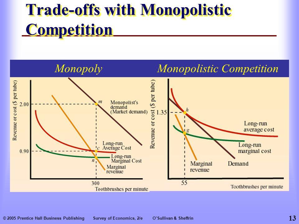 13 © 2005 Prentice Hall Business PublishingSurvey of Economics, 2/eO'Sullivan & Sheffrin Trade-offs with Monopolistic Competition Monopolistic CompetitionMonopoly