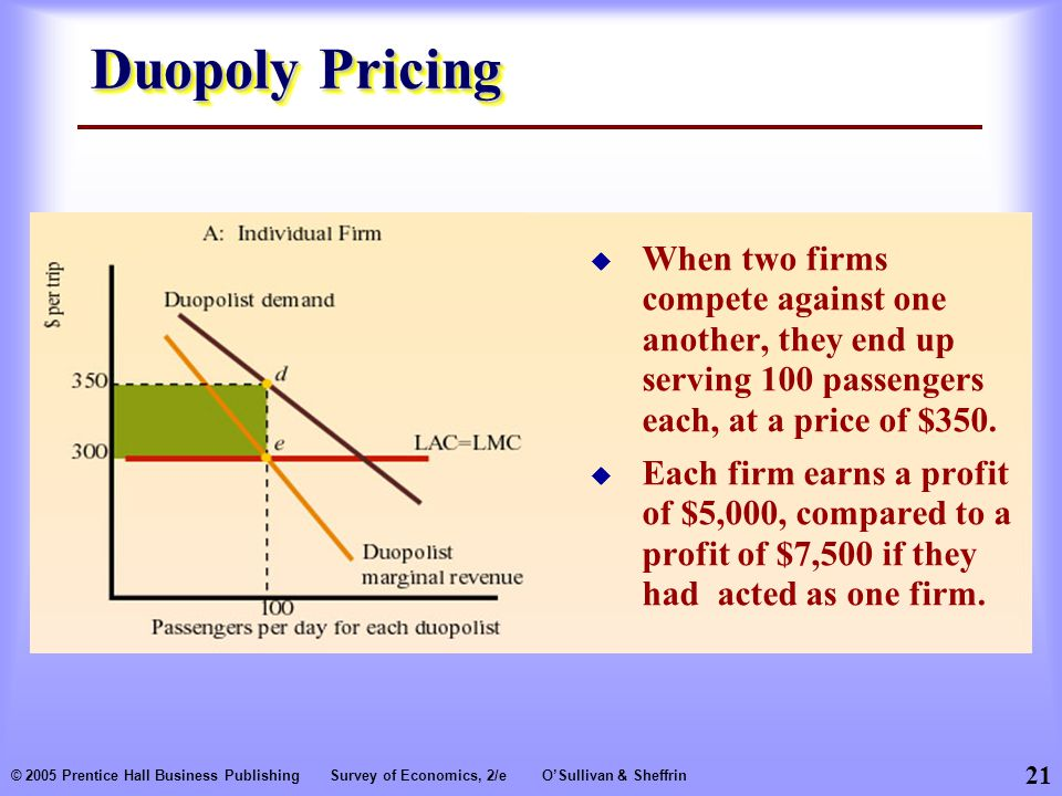 21 © 2005 Prentice Hall Business PublishingSurvey of Economics, 2/eO'Sullivan & Sheffrin Duopoly Pricing  When two firms compete against one another, they end up serving 100 passengers each, at a price of $350.