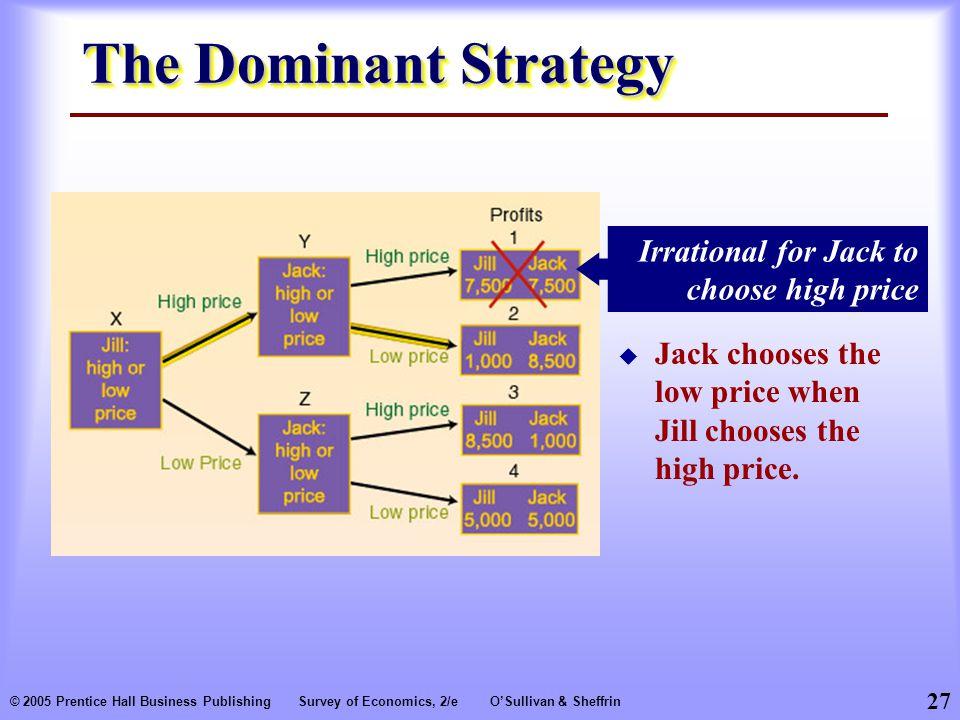 27 © 2005 Prentice Hall Business PublishingSurvey of Economics, 2/eO'Sullivan & Sheffrin The Dominant Strategy Irrational for Jack to choose high price  Jack chooses the low price when Jill chooses the high price.