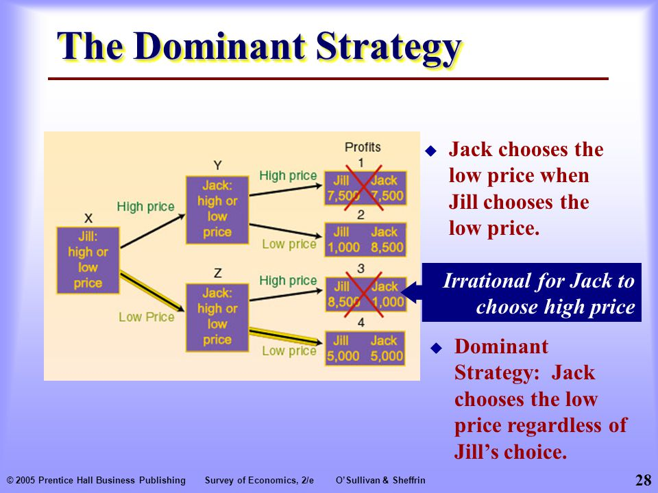 28 © 2005 Prentice Hall Business PublishingSurvey of Economics, 2/eO'Sullivan & Sheffrin The Dominant Strategy  Jack chooses the low price when Jill chooses the low price.