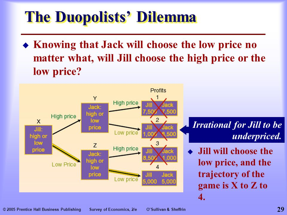 29 © 2005 Prentice Hall Business PublishingSurvey of Economics, 2/eO'Sullivan & Sheffrin The Duopolists' Dilemma  Knowing that Jack will choose the low price no matter what, will Jill choose the high price or the low price.