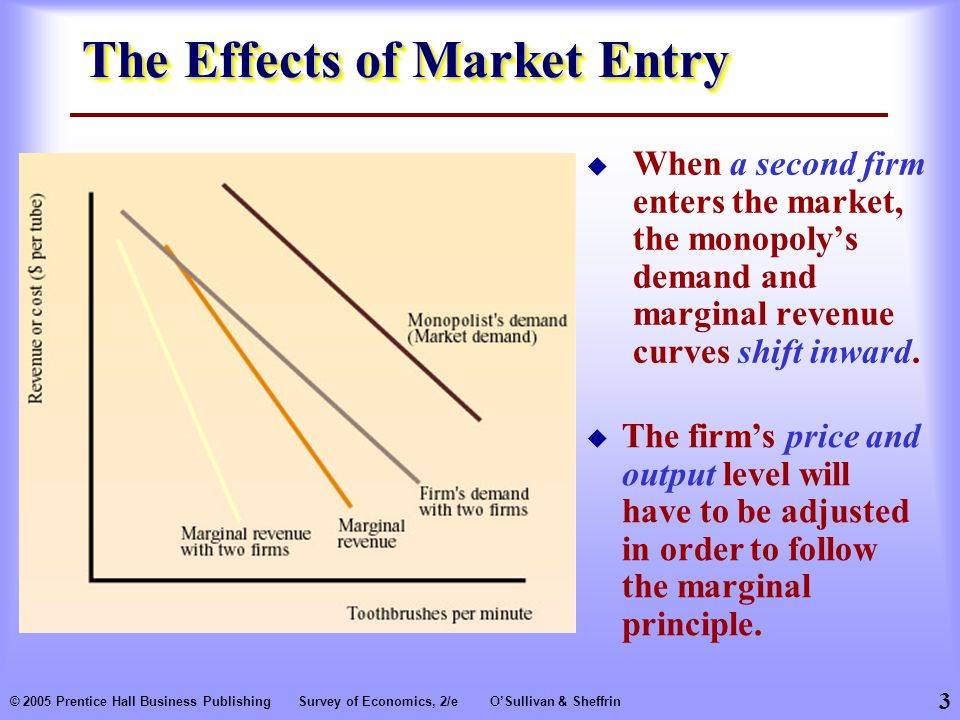 3 © 2005 Prentice Hall Business PublishingSurvey of Economics, 2/eO'Sullivan & Sheffrin The Effects of Market Entry  When a second firm enters the market, the monopoly's demand and marginal revenue curves shift inward.