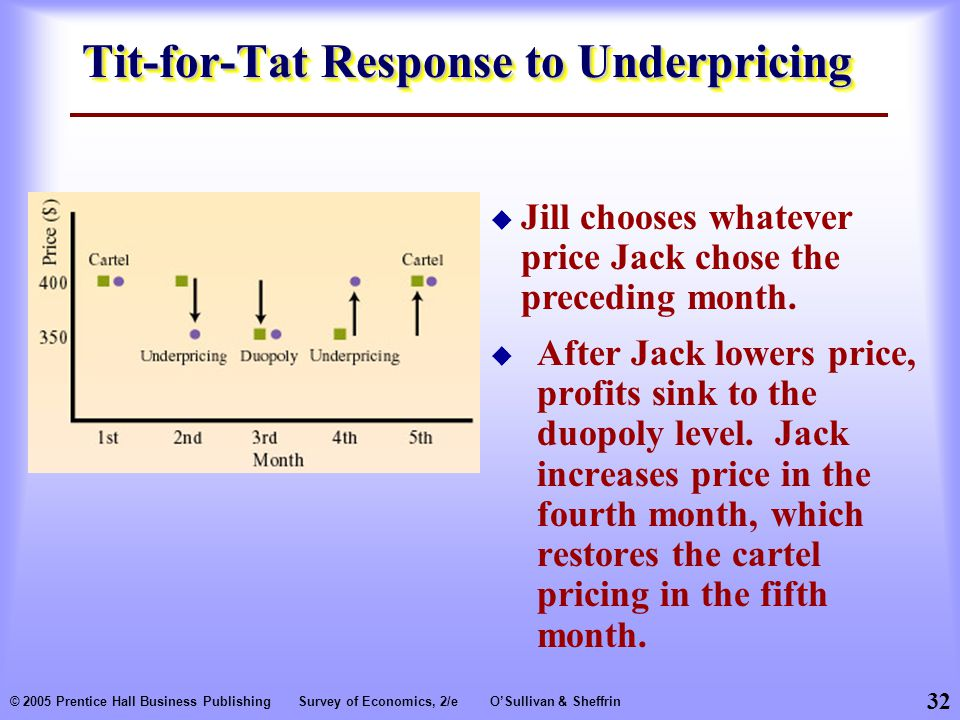32 © 2005 Prentice Hall Business PublishingSurvey of Economics, 2/eO'Sullivan & Sheffrin Tit-for-Tat Response to Underpricing  After Jack lowers price, profits sink to the duopoly level.