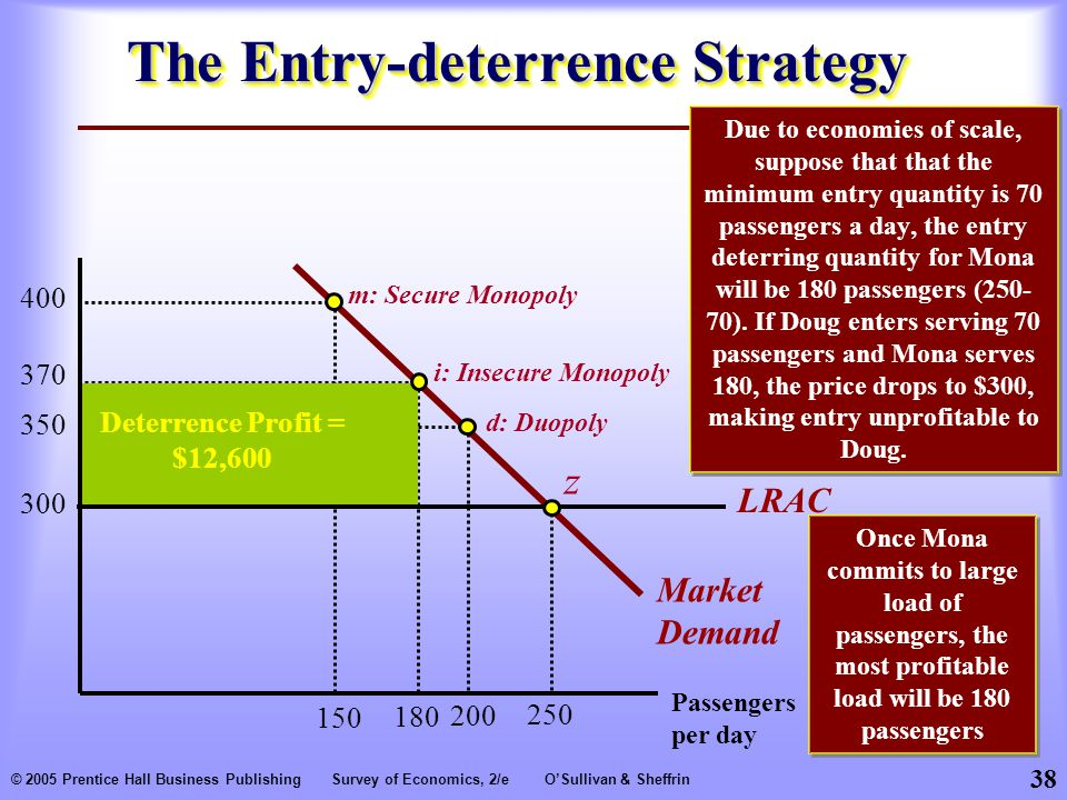 38 © 2005 Prentice Hall Business PublishingSurvey of Economics, 2/eO'Sullivan & Sheffrin The Entry-deterrence Strategy Due to economies of scale, suppose that that the minimum entry quantity is 70 passengers a day, the entry deterring quantity for Mona will be 180 passengers (250- 70).