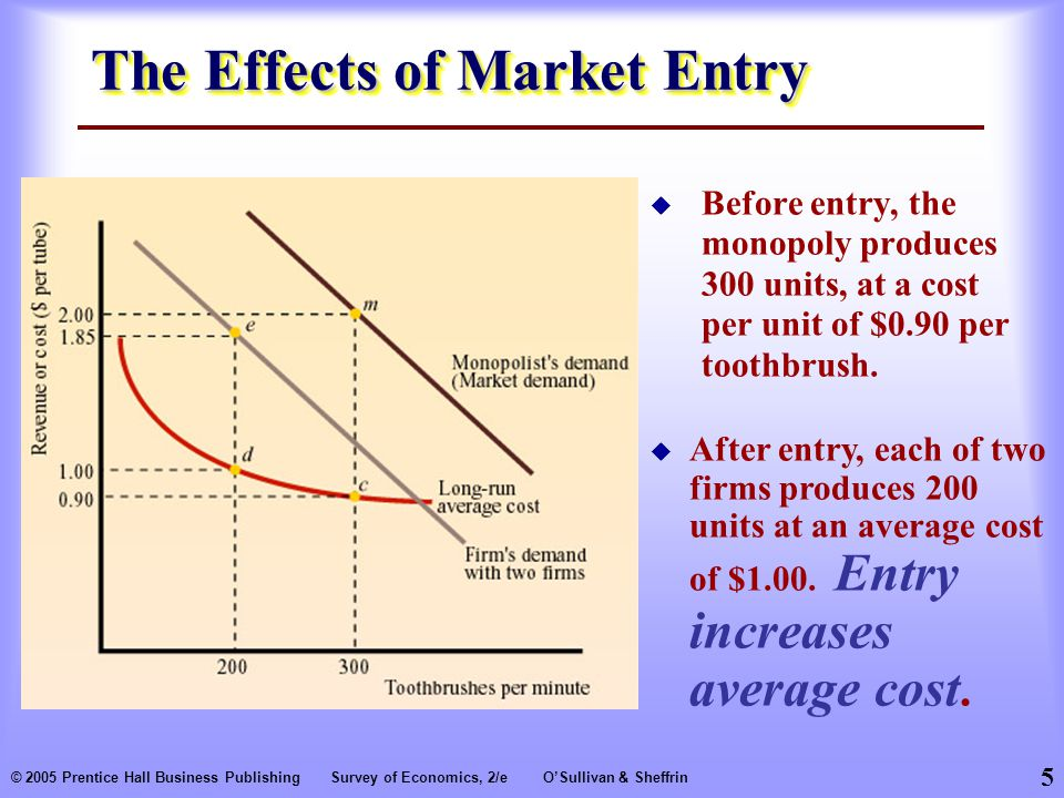 5 © 2005 Prentice Hall Business PublishingSurvey of Economics, 2/eO'Sullivan & Sheffrin The Effects of Market Entry  Before entry, the monopoly produces 300 units, at a cost per unit of $0.90 per toothbrush.