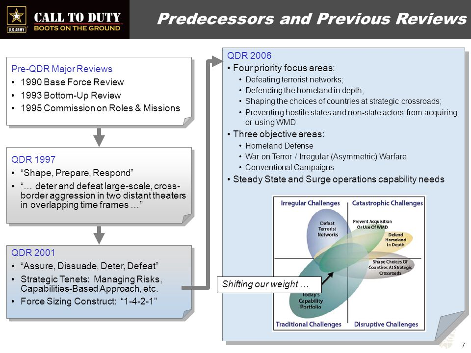 Previous QDRs 1997 Focus: Increasing DoD procurement account to $60B Directed military and civilian endstrength reductions 2001 Focus: Disentangling military forces from peacekeeping and nation- building operations, skip a generation of modernization, space, missile defense, SOF, precision munitions Army to lose 2 Regular, 4 National Guard divisions…until 9/11 Homeland defense elevated, but shock and awe remained 2005 Focus: Balancing capability portfolios to address traditional, irregular, disruptive, and catastrophic challenges Paid OSD passback in Oct 05 (Army = $11.7B) Rotation base/objectives, grow SOF, modularize Army, operationalize and fully man/equip/train Reserve Component 8