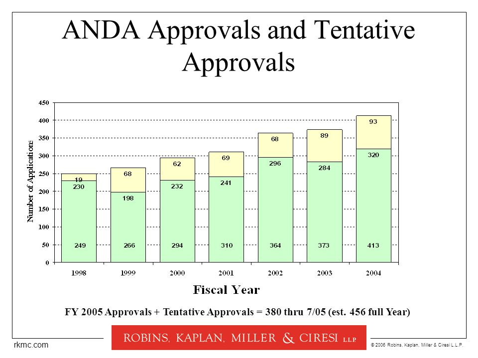 © 2006 Robins, Kaplan, Miller & Ciresi L.L.P. rkmc.com ANDA Approvals and Tentative Approvals FY 2005 Approvals + Tentative Approvals = 380 thru 7/05