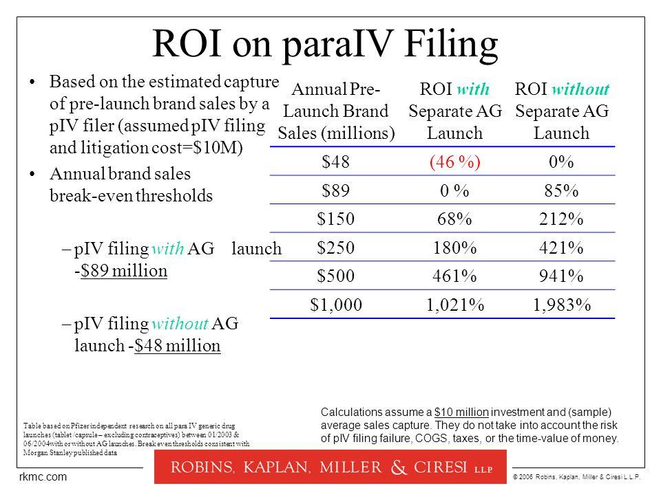 © 2006 Robins, Kaplan, Miller & Ciresi L.L.P. rkmc.com ROI on paraIV Filing Annual Pre- Launch Brand Sales (millions) ROI with Separate AG Launch ROI