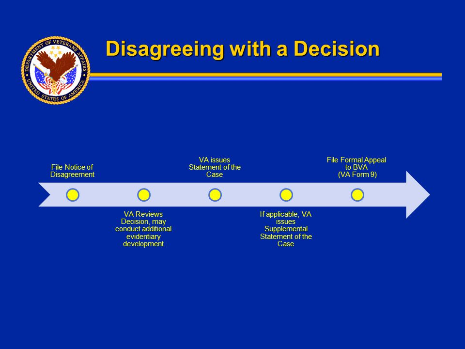 Disagreeing with a Decision File Notice of Disagreement VA Reviews Decision, may conduct additional evidentiary development VA issues Statement of the