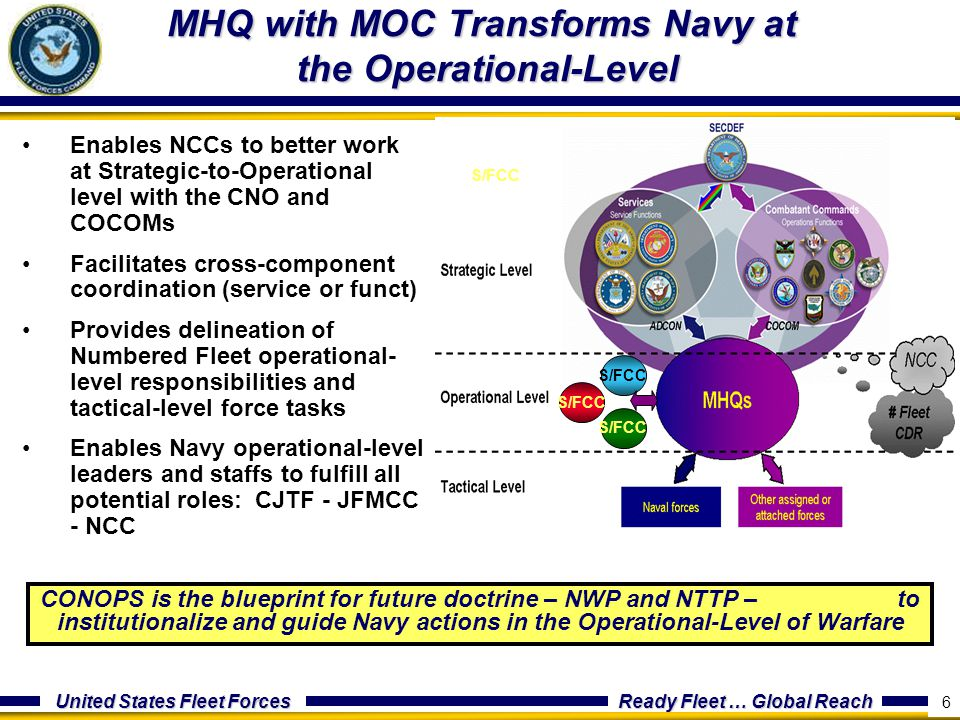 United States Fleet Forces Ready Fleet … Global Reach 6 Enables NCCs to better work at Strategic-to-Operational level with the CNO and COCOMs Facilita