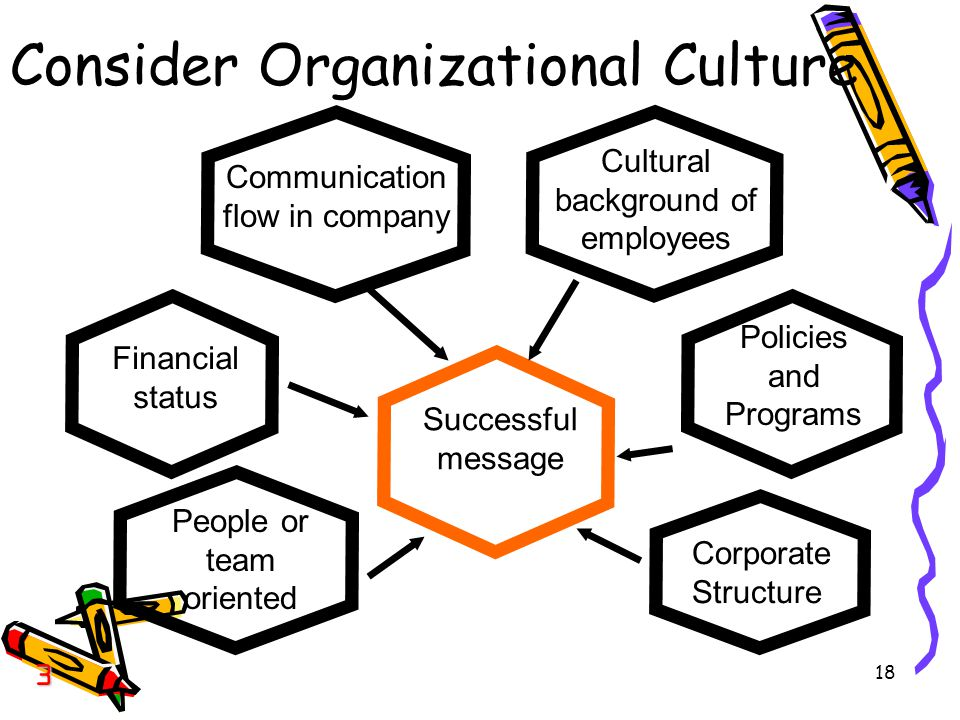 18 Consider Organizational Culture Communication flow in company Cultural background of employees Successful message Corporate Structure People or team oriented Financial status Policies and Programs 3