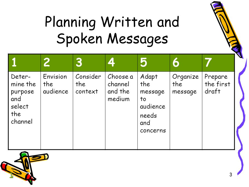 3 Planning Written and Spoken Messages 1 1234567 Deter- mine the purpose and select the channel Envision the audience Consider the context Choose a channel and the medium Adapt the message to audience needs and concerns Organize the message Prepare the first draft