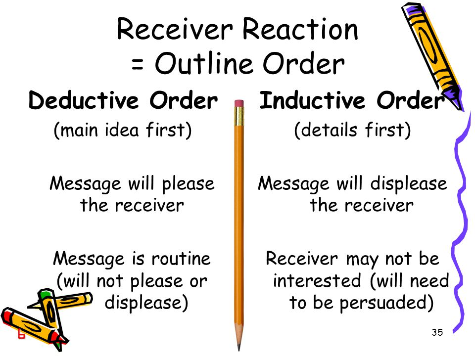 35 Receiver Reaction = Outline Order Deductive Order (main idea first) Message will please the receiver Message is routine (will not please or displease) Inductive Order (details first) Message will displease the receiver Receiver may not be interested (will need to be persuaded) 6