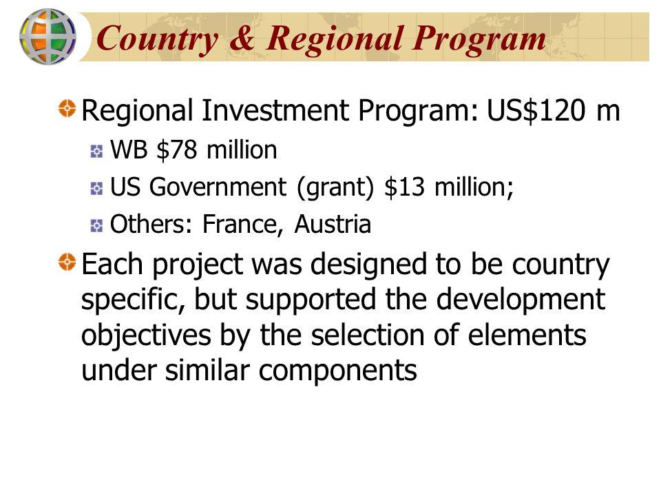 Country & Regional Program Regional Investment Program: US$120 m WB $78 million US Government (grant) $13 million; Others: France, Austria Each projec