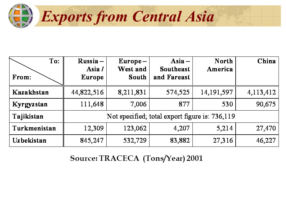 Exports from Central Asia Source: TRACECA (Tons/Year) 2001