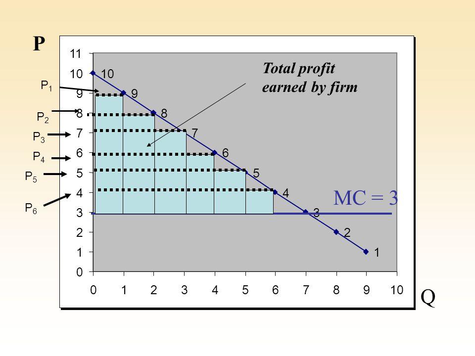 10 9 8 7 6 5 4 3 2 1 0 1 2 3 4 5 6 7 8 9 11 012345678910 P Q MC = 3 Total profit earned by firm P1P1 P2P2 P3P3 P4P4 P5P5 P6P6