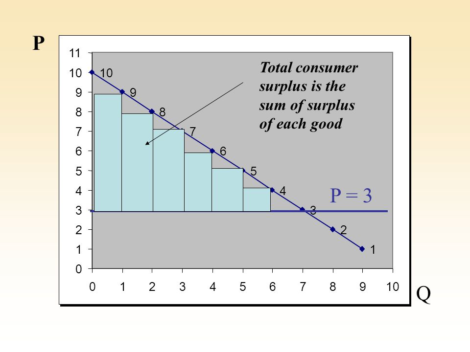 10 9 8 7 6 5 4 3 2 1 0 1 2 3 4 5 6 7 8 9 11 012345678910 P Q P = 3 Total consumer surplus is the sum of surplus of each good