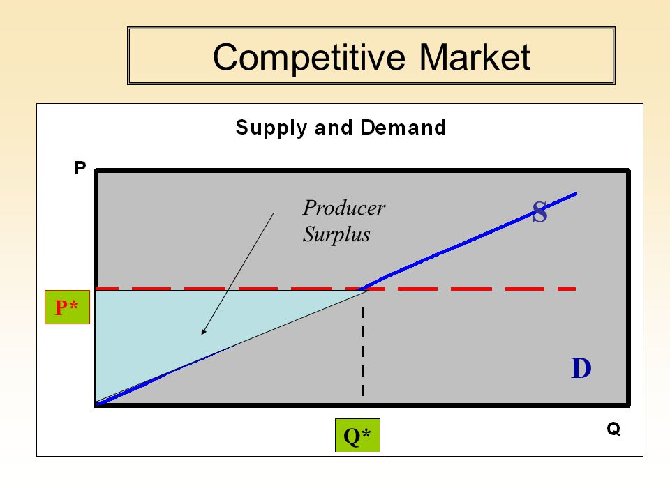 Competitive Market P* Q* D S Producer Surplus
