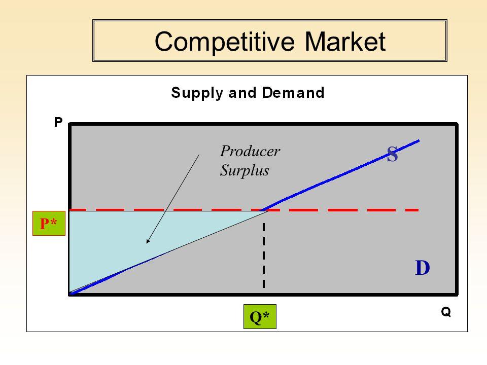 Competitive Market P* Q* D S Producer Surplus