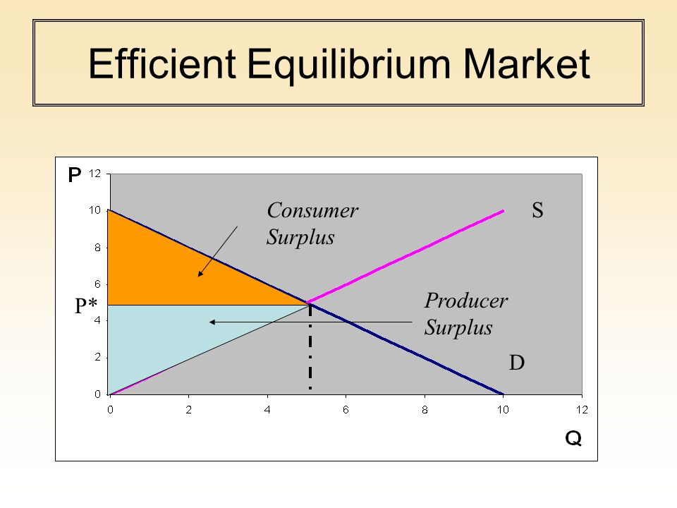 Efficient Equilibrium Market Producer Surplus Consumer Surplus P* S D