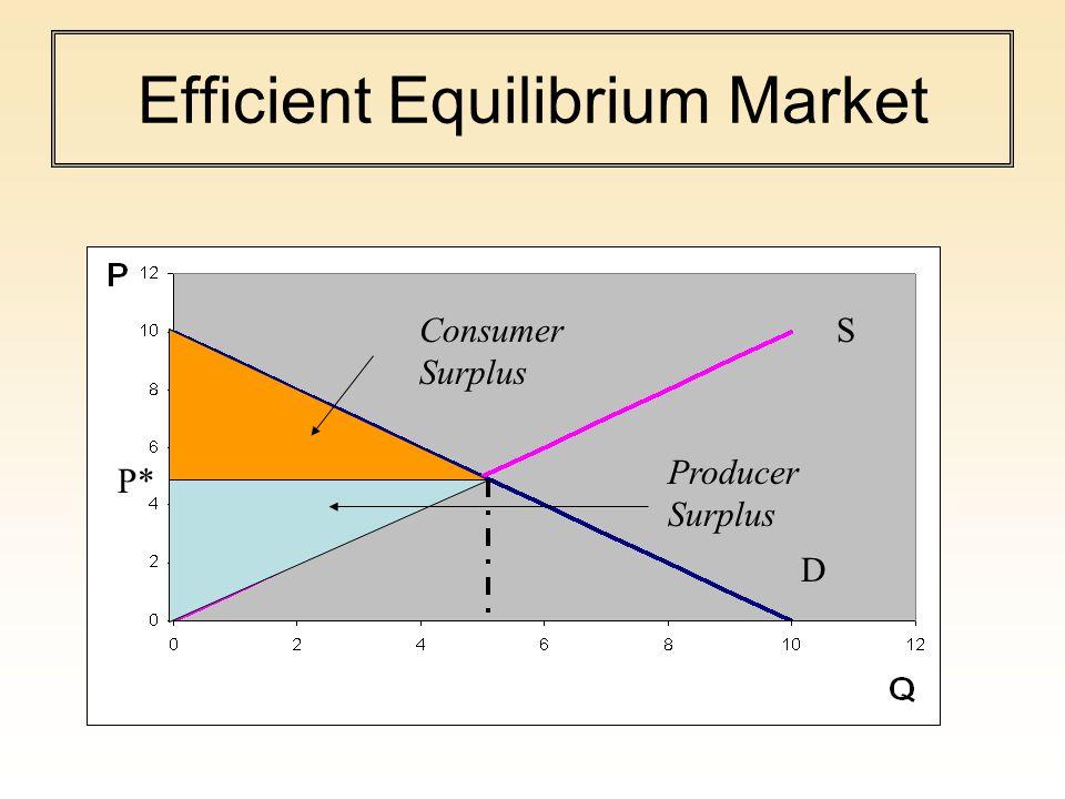 Efficient Equilibrium Market Producer Surplus Consumer Surplus P* S D
