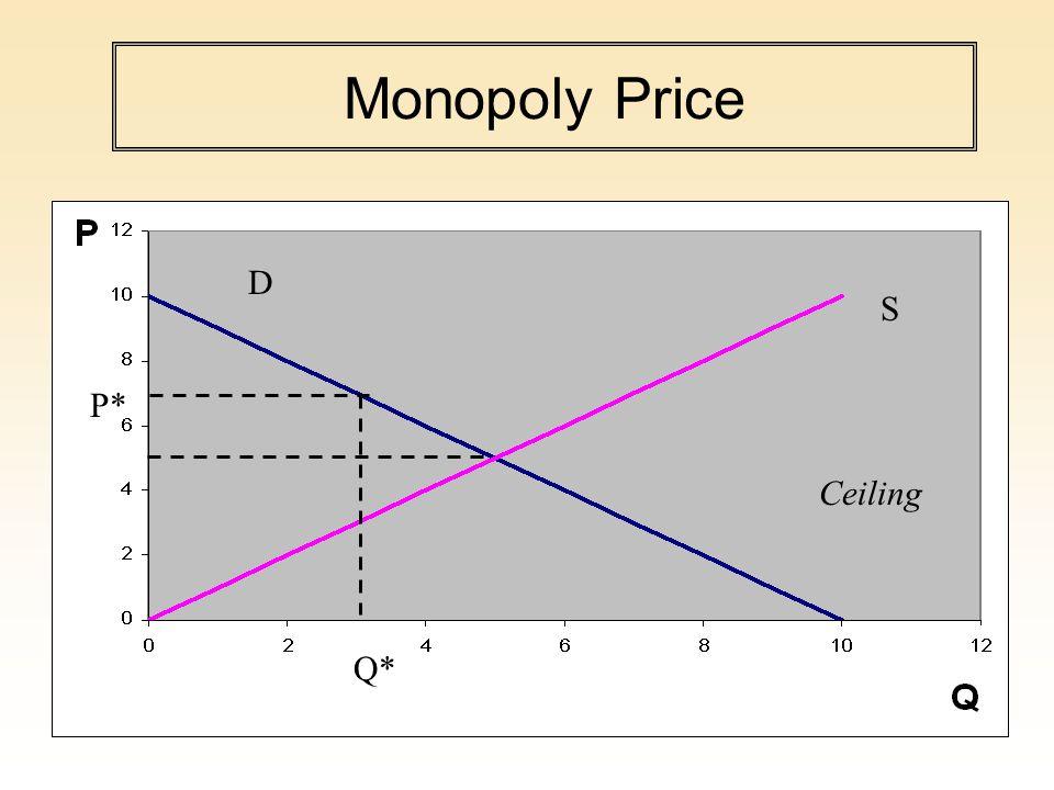 Monopoly Price P* Q* Ceiling S D