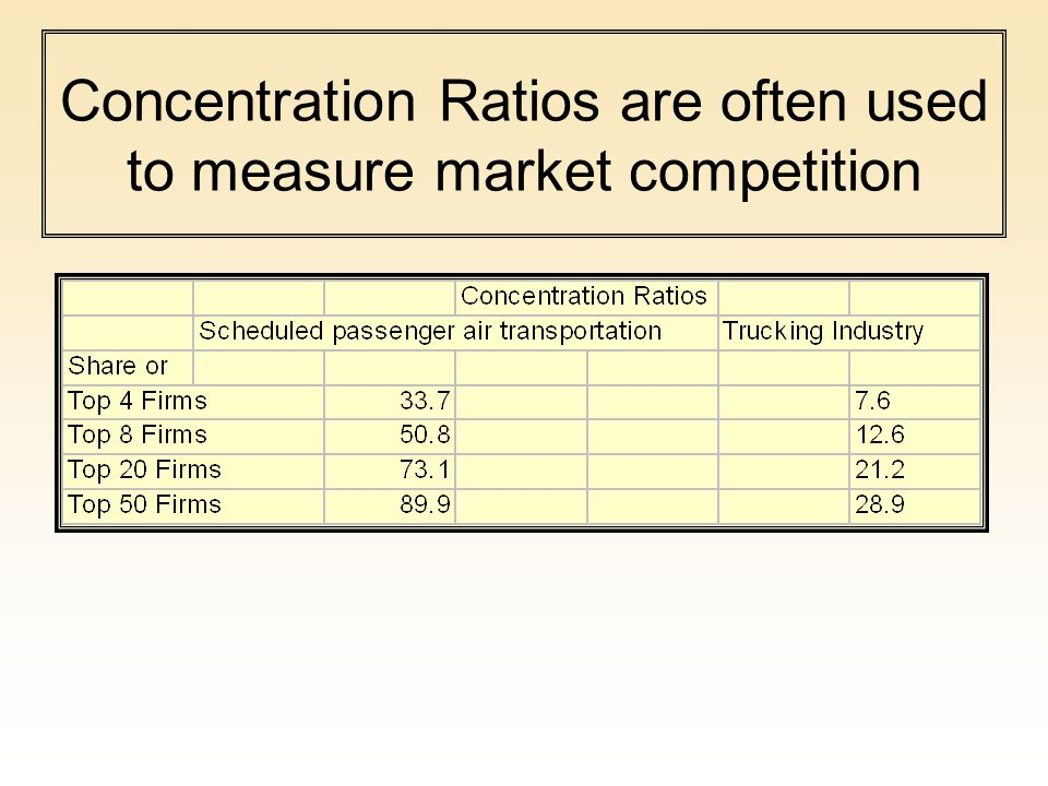 Concentration Ratios are often used to measure market competition