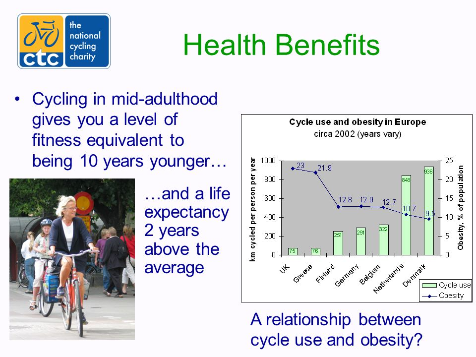 Cycling is healthy not dangerous It is dangerous NOT to cycle.