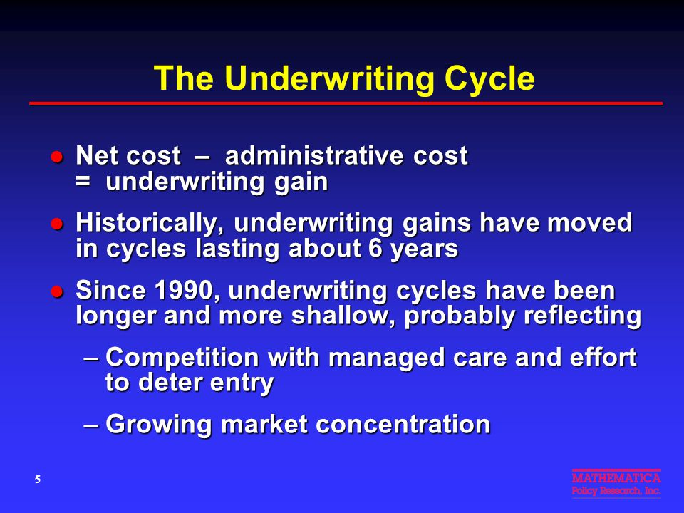 The Underwriting Cycle Net cost – administrative cost = underwriting gain Net cost – administrative cost = underwriting gain Historically, underwriting gains have moved in cycles lasting about 6 years Historically, underwriting gains have moved in cycles lasting about 6 years Since 1990, underwriting cycles have been longer and more shallow, probably reflecting Since 1990, underwriting cycles have been longer and more shallow, probably reflecting –Competition with managed care and effort to deter entry –Growing market concentration 5